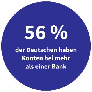 Deutsche mit Konten bei mehreren Banken