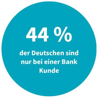 Deutsche mit Konto bei nur einer Bank