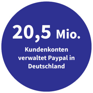 Paypal-Kundenkonte in Deutschland