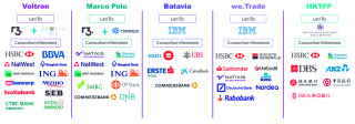 Blockchain-Konsortien