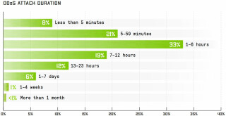 DDoS-Attacken-Dauer