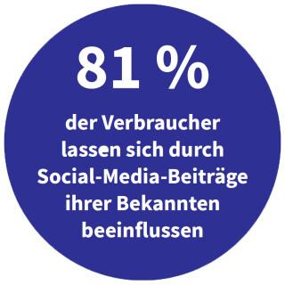 Durch Social-Media-Beiträge von Bekannten beeinflusste Verbraucher