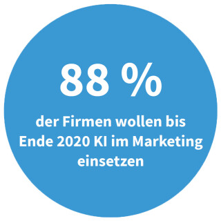 Firmen mit KI im Marketing bis 2020