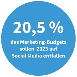 Marketing-Budget für Social Media in 2023