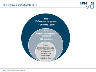 Umsatz-B2B-E-Commerce
