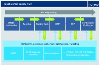 Supply-Path