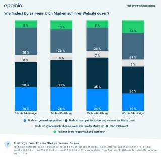 Appinio-Umfragegrafik