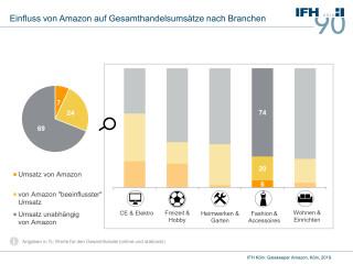 Einfluss von Amazon auf Gesamthandelsumsätze