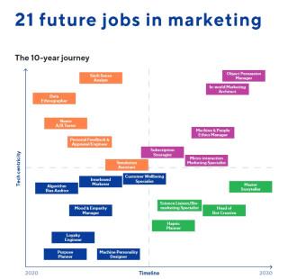 Marketingjobs der Zukunft