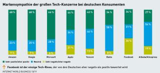 Markensympathie der großen Tech-Konzerne bei deutschen Konsumenten