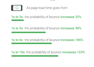 Chart Bounces