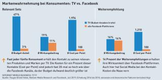 Markenwahrnemung TV gegen Facebook
