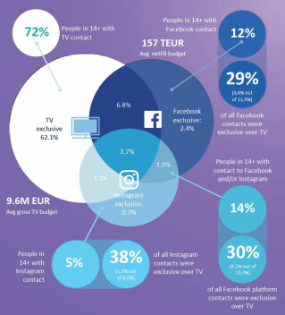 Retail Studie Facebook GfK