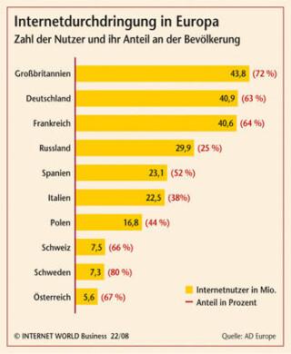 Internetdurchdringung in Europa