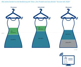 Shopdesign