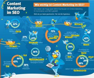 Content Marketing im SEO
