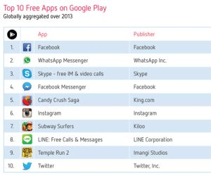 Die Top-Apps 2013