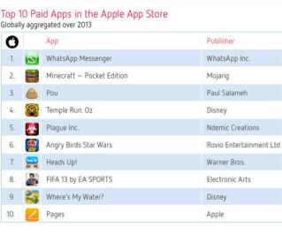 Die Top-Apps 2013