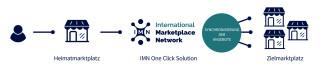 IMN-Marketplace