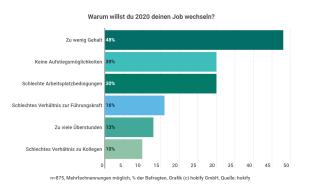 Jobwechsel-Chart