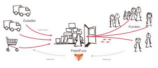 PaketFuxx
