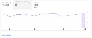 YouTube-Data-Studio-Aufrufe-pro-Zuschauer
