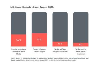 Grafik State of Retail Media