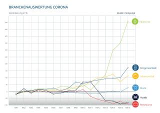 Branchenauswertung Online-Shops Corona-Krise
