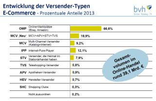 Anteil der versendertypen am E-Commerce