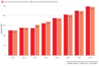 Entwicklung der Internetwirtschaft bis 2025