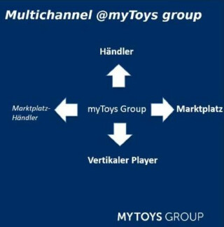 Multichannel-myToys