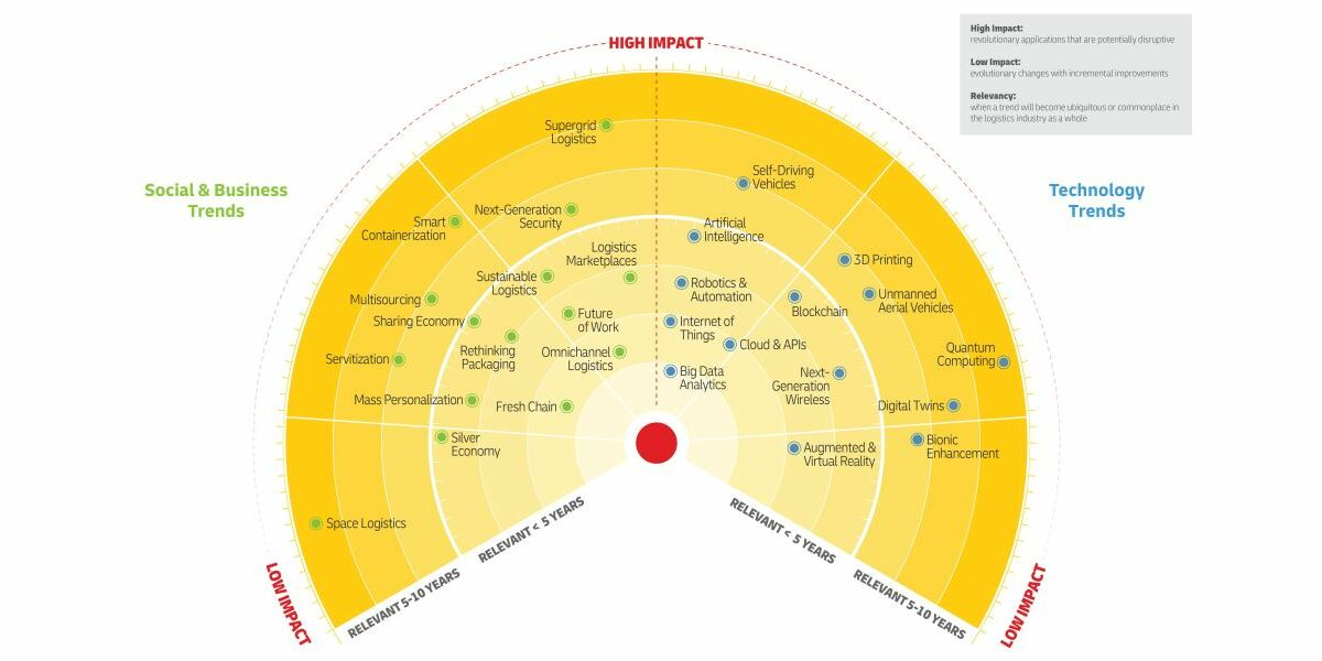 DHL Logistics Trend Radar