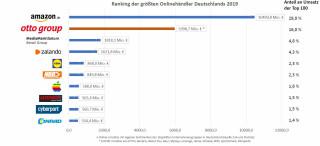 Online-Händler-Ranking