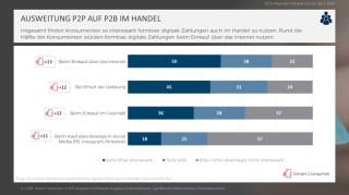 Ausweitung P2P auf P2B im Handel