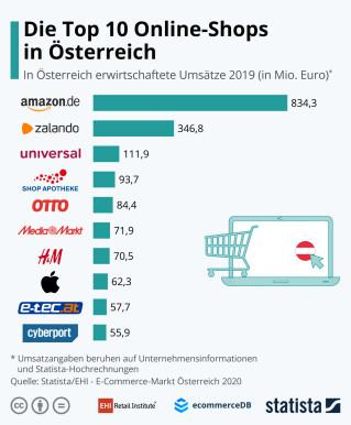 Shops-Austria