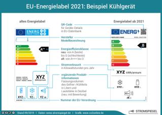 Energielabel im Vergleich