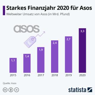 Asos-Umsatz