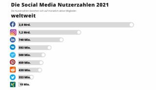 Social-Media-weltweit