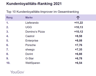 YouGov Kundenloyalitäts-Ranking 2021