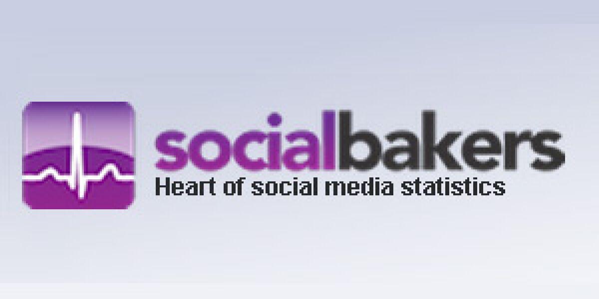 Socialbakers erhält frisches Venture Capital