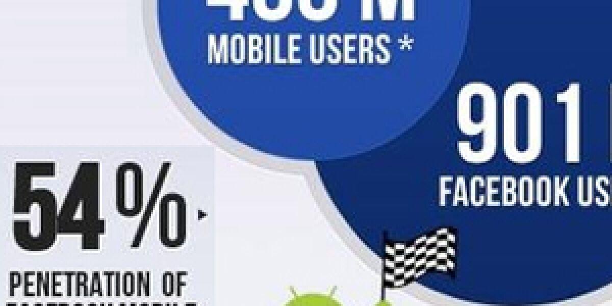 Mehr als die Hälfte der Facebook-Mitglieder geht mobil online