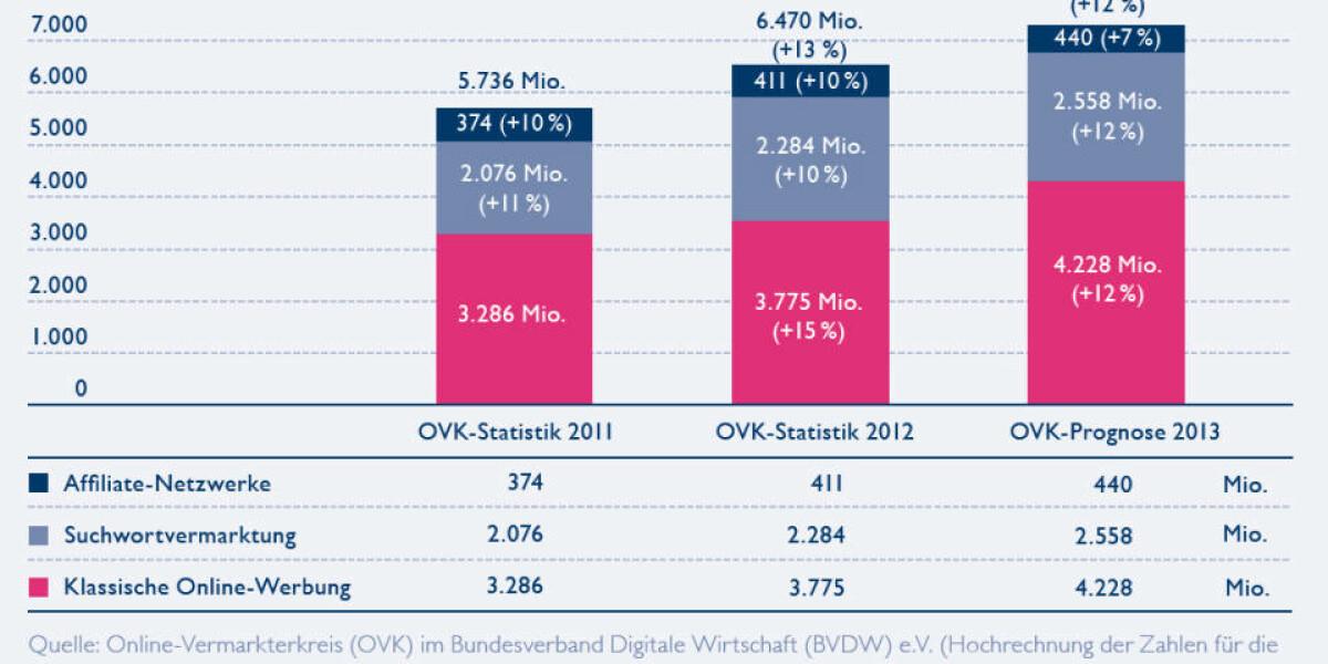 OVK erhöht Prognose für Online-Werbemarkt 2013