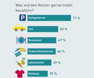 Mobil Bezahlen