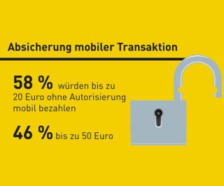 Absicherung mobiler Transaktionen