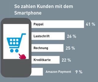 Zahlarten-Nutzung via Smartphone
