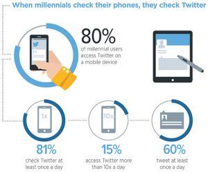 Mobiler Begleiter: Rund 80 Prozent der sogenannten Millenials besucht Twitter über ein mobiles Gerät, also per Smartphone oder Tablet. Ein täglicher Besuch bei Twitter gehört bei 81 Prozent zum Alltag dazu und immerhin 60 Prozent verfassen selbst täglich