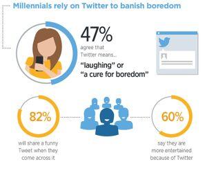 Langeweile vertreiben: Rund die Hälfte der Millenials besucht Twitter um sich die Zeit zu vertreiben - deshalb sind witzige Tweeds der Renner beim Kurzmitteilungsdienst. 60 Prozent fühlen sich mit Twitter besser unterhalten als ohne.