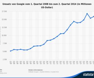 Der Umsatz - Der weltweite Umsatz von Google stieg in den vergangenen Jahren kontinuierlich. Die neuesten Zahlen: Im zweiten Quartal 2014 erreichte der Umsatz von Google satte 16 Milliarden US-Dollar - ein Plus von 22 Prozent.