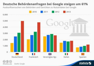 Die Gefragten - Die Datenmacht Googles wissen auch die überaus neugierigen deutschen Behörden zu schätzen. Fast 5.000 Auskunftsersuchen zu Nutzerdaten haben deutsche Behörden und Gerichte 2013 bei Google gestellt.