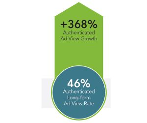 Authenticated Ad Viewing